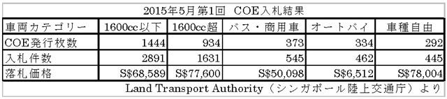 2015年5月第1回 COE入札結果