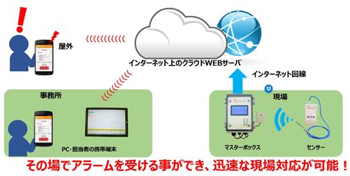 ワイヤレス温度監視システム「Tensens」画像