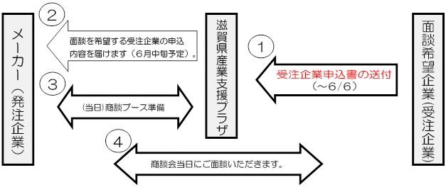 しがビジネスマッチング会in大津開催までの流れ図
