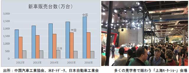 新車販売台数のグラフ表と上海モーターショー会場の写真画像