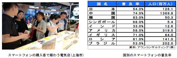スマートフォンの購入客で賑わう電気店(上海市)の写真と国別のスマートフォンの普及率の表
