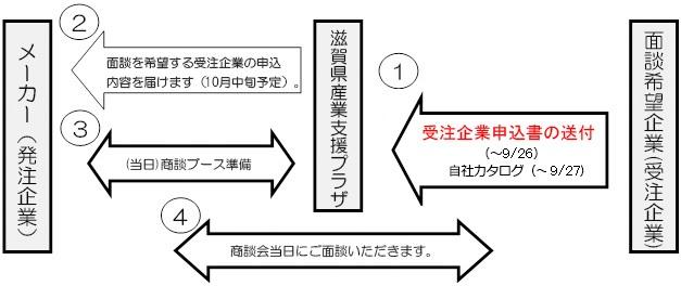 ビジネスマッチング会開催までの流れ図