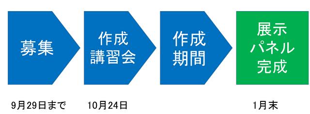 募集から作成講習会、作成機関、展示パネル作成までのプロセス図