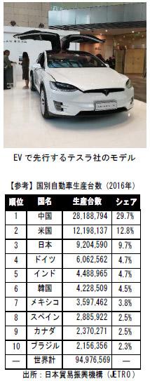 EVで先行するテスラ社のモデルの写真と【参考】国別自動車生産台数(2016年)の表