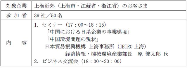 しがぎん上海セミナー&交流会の概要表