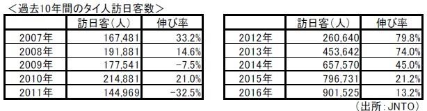 過去10年間のタイ人訪日客数(と伸び率)の表