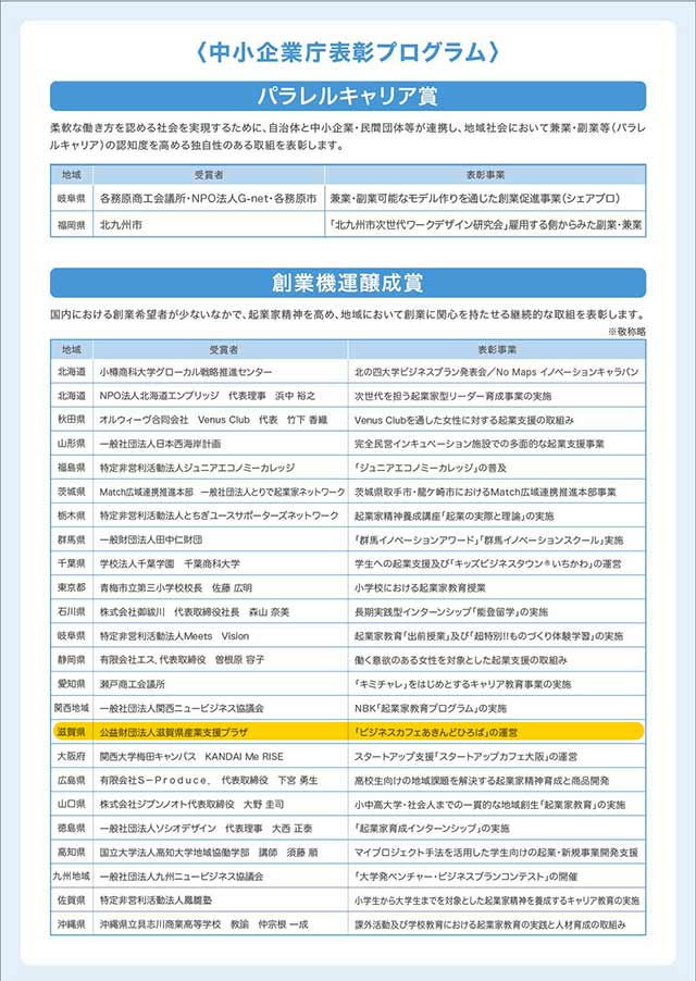 中小企業庁表彰プログラム表画像