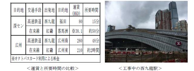 運賃と所要時間の比較の表と工事中の西九龍駅写真