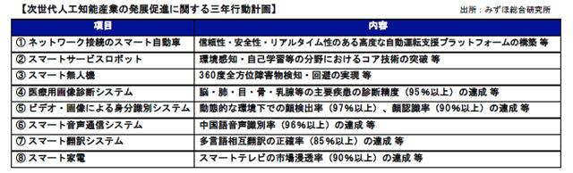 表:次世代人工知能産業の発展促進に関する三年行動計