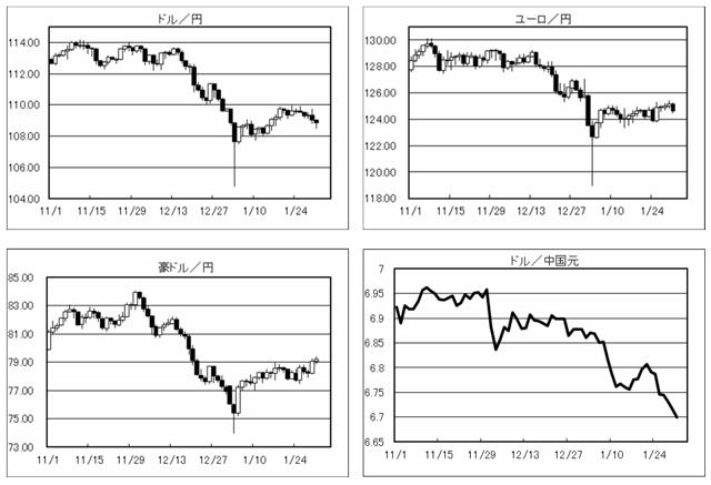為替市場動向の画像
