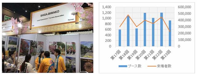 タイ国際旅行博での滋賀県ブースの様子の画像とTITF過去のブース数及び来場者数のグラフ画像