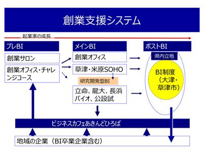滋賀の創業支援システム