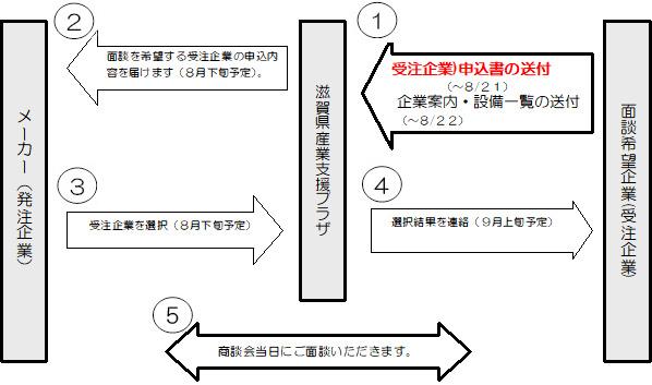ミニ・ビジネスマッチング会開催までの流れ図