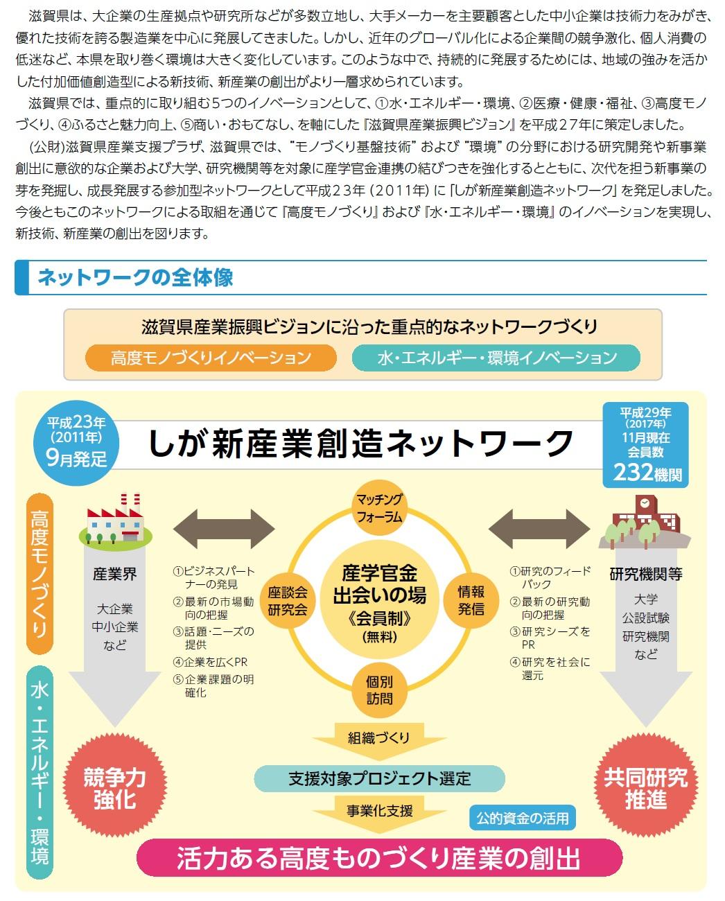 しが新産業創造ネットワーク