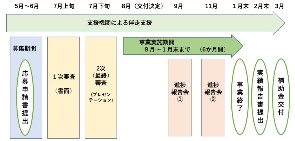 補助金の申請から交付までのスケジュール