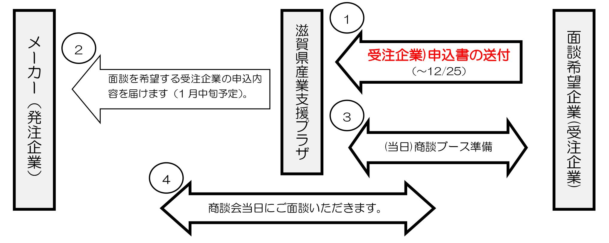 滋賀県オンライン商談会・開催までの流れ