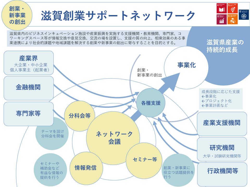 滋賀創業サポートネットワーク